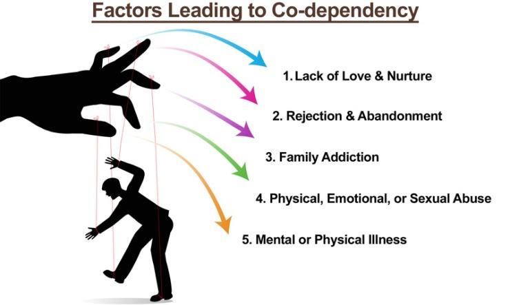 Factors-Leading-to-Codependency-Hamrah